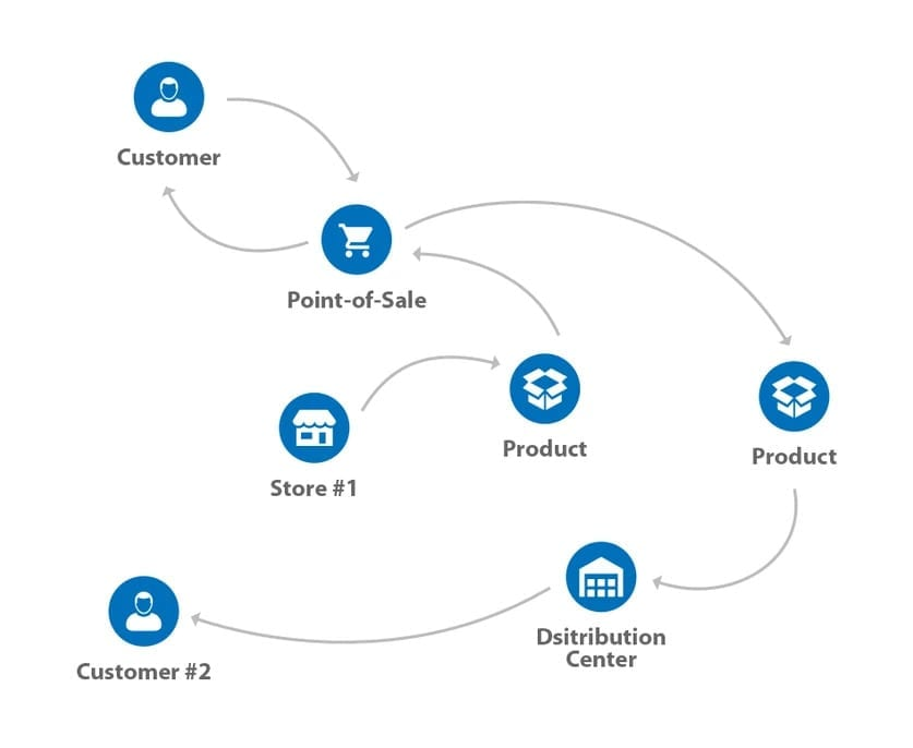Outflow and Inflow of products