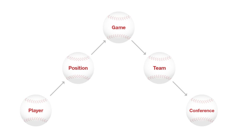 Using graph databases/Neo4j in sports analysis: basic schema example