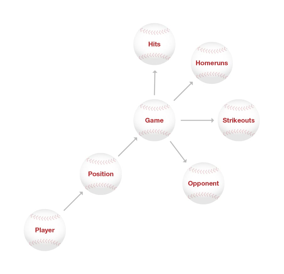 Graph databases in pro sports analysis as a competitive differentiator