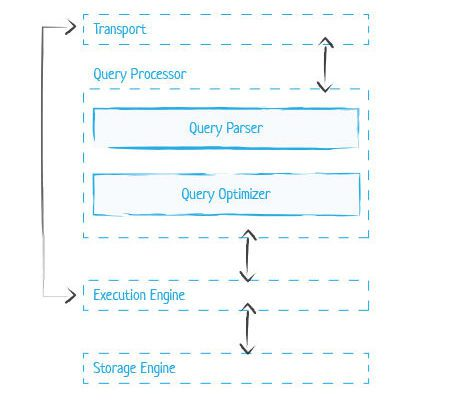 General Database Architecture