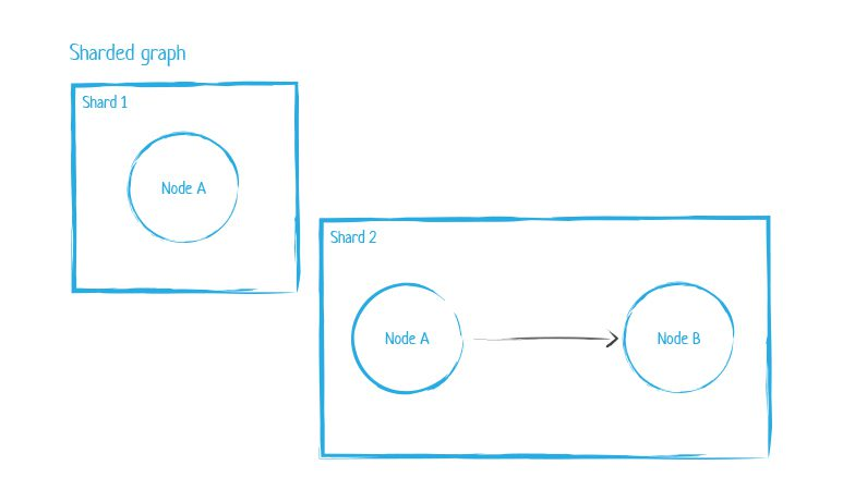 Neo4j sharded graph