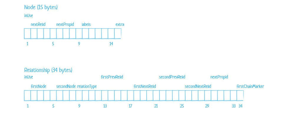 Neo4j Node and Relationship store file record structure