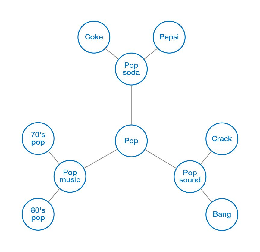 Using Graphs to Establish Context and Create Dynamic Taxonomies and Ontologies