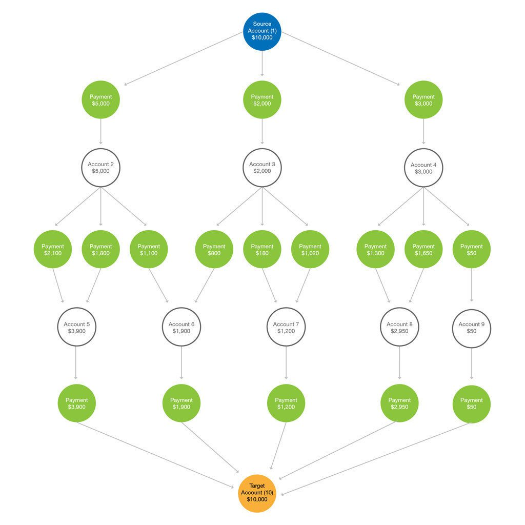 Graph Database Fraud Detection: Stages of money laundering