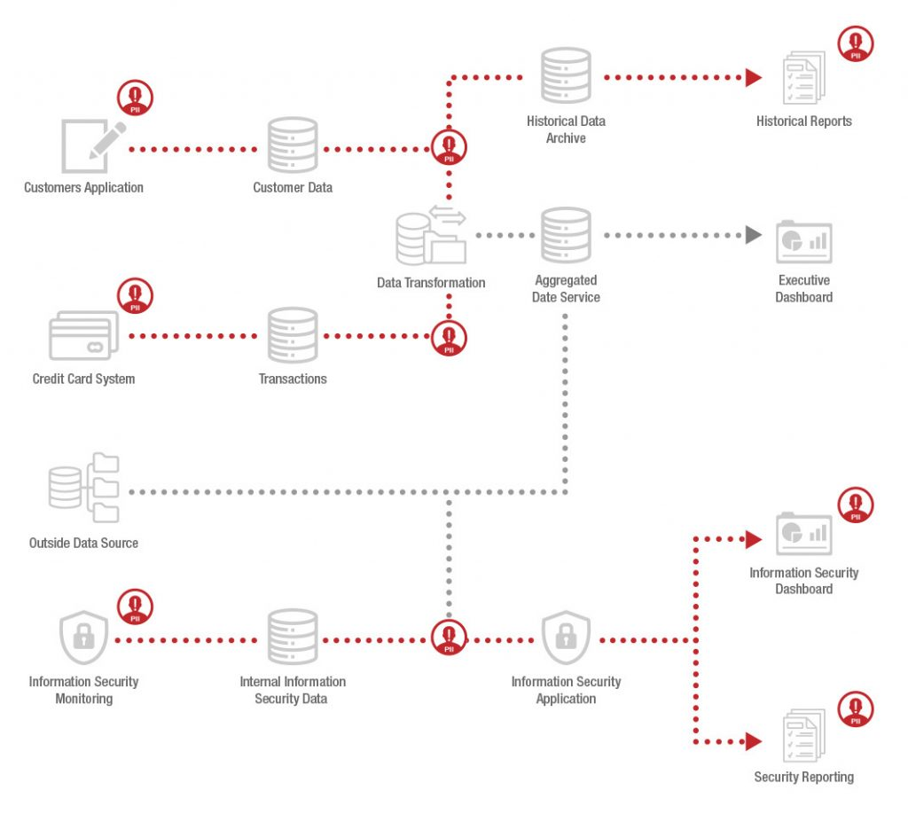 data lineage graph database